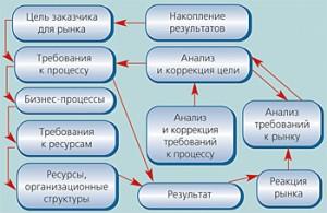Пять систем менеджмента