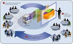 Бизнес симуляции. Что такое бизнес симуляция? Имитационные игры