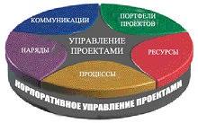 проектное управление - что это