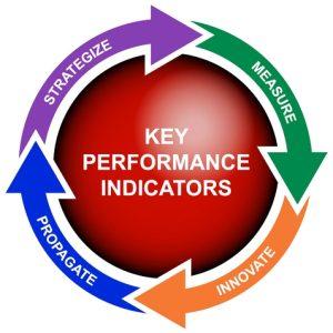 Разработка KPI. Внедрение KPI.
