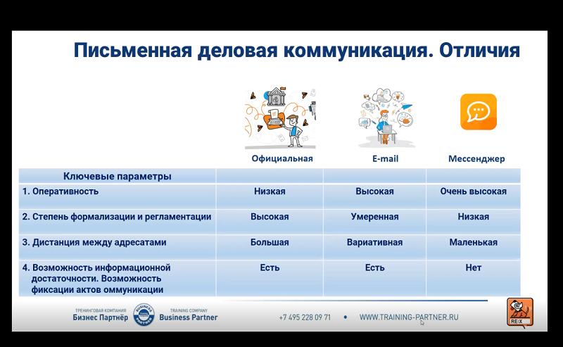 Главные параметры в деловой переписке